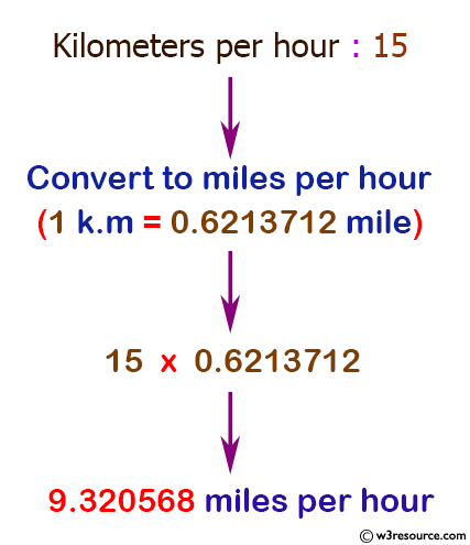 C Exercises Converts Kilometers Per Hour To Miles Per Hour W3resource
