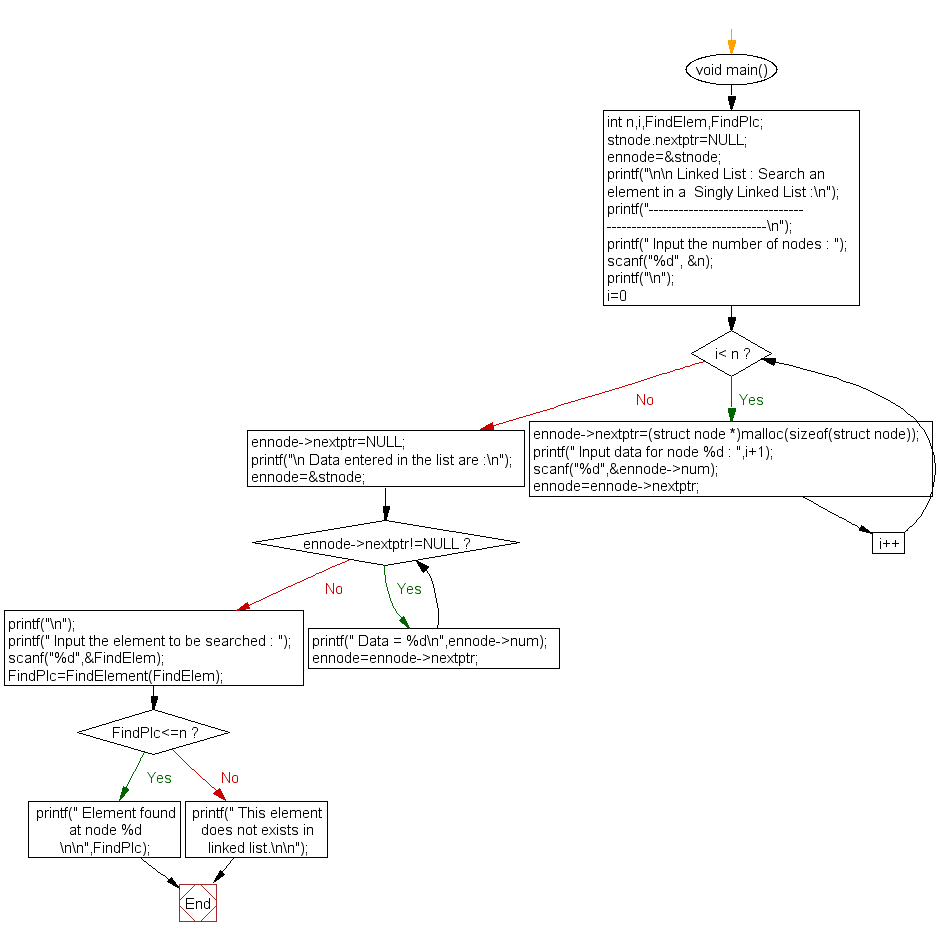 Flowchart: Search an element in a  Singly Linked List