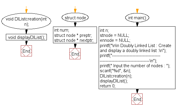 Flowchart: Create and display a doubly linked list
