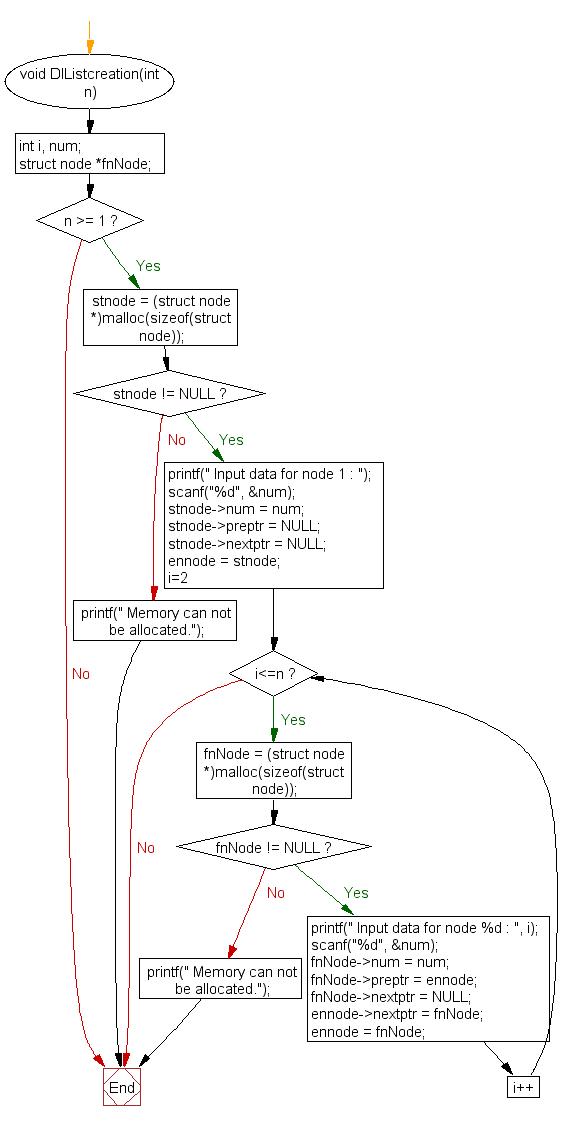 singly linked list in c program pdf
