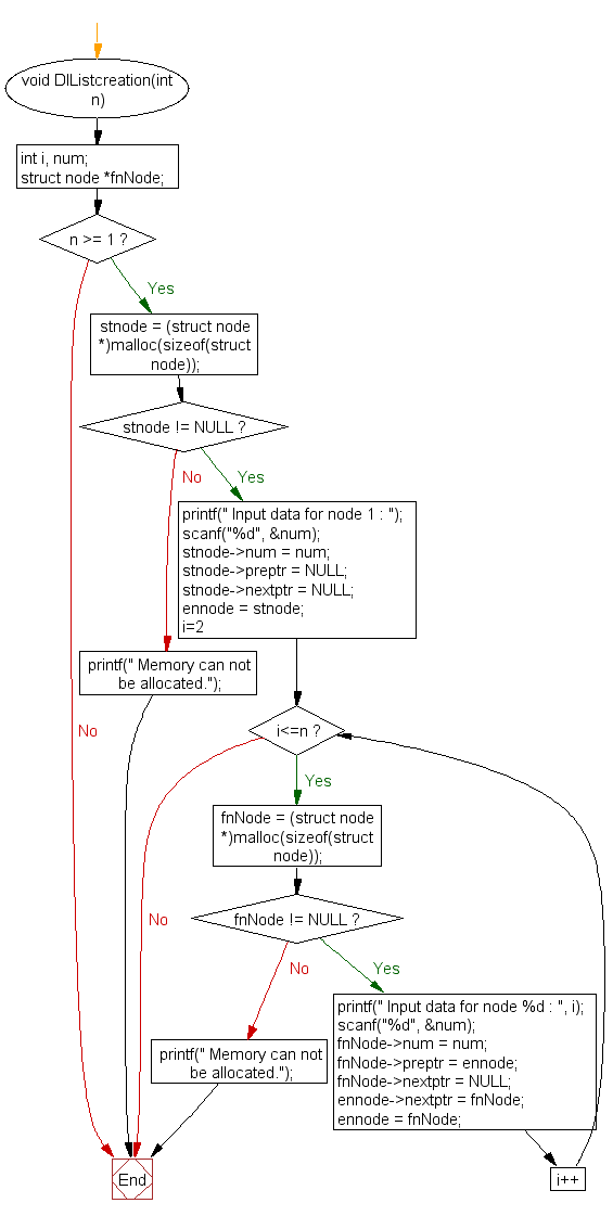 Flowchart: Create and display a doubly linked list in revsese order