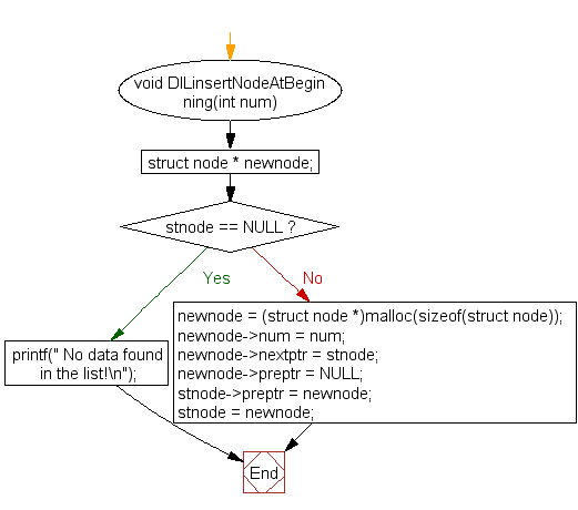 Flowchart: Insert new node at the beginning in a doubly linked list