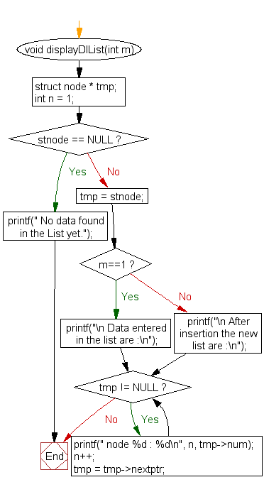 Flowchart: Insert new node at the end in a doubly linked list