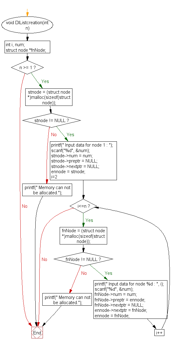 Flowchart: Insert new node at the middle in a doubly linked list