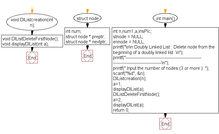 Flowchart: Delete node from the beginning of a doubly linked list