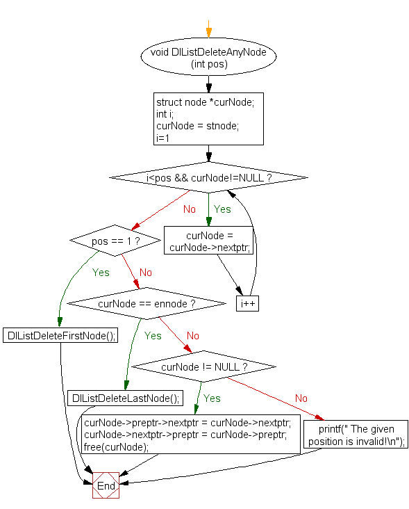 Flowchart: Delete node from any position of a doubly linked list