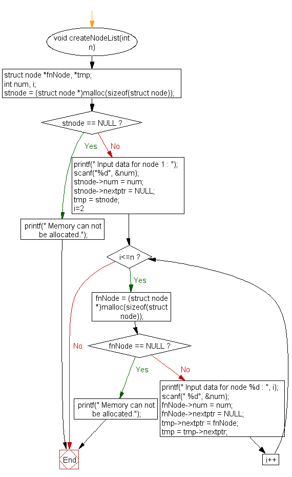 Flowchart: To create and display Singly Linked List