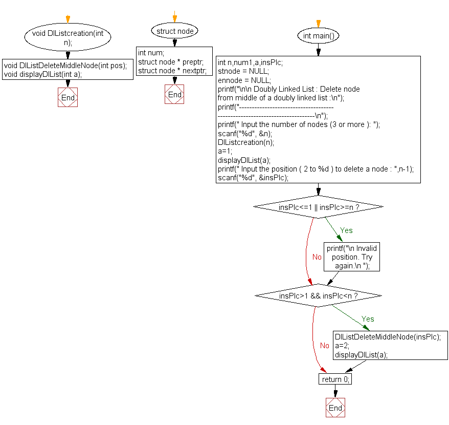 Flowchart: Delete node from middle of a doubly linked list