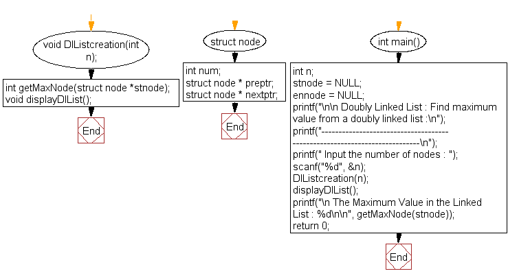 Flowchart: Find maximum  value from a doubly linked list