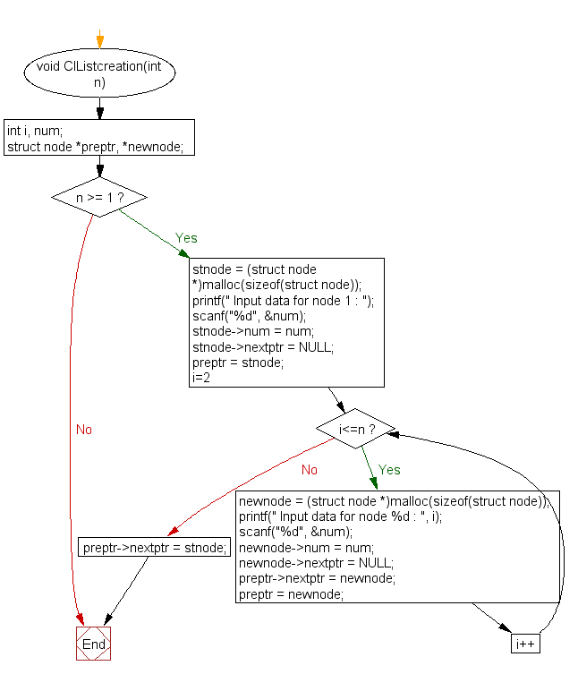 Flowchart: Create and display a circular linked list