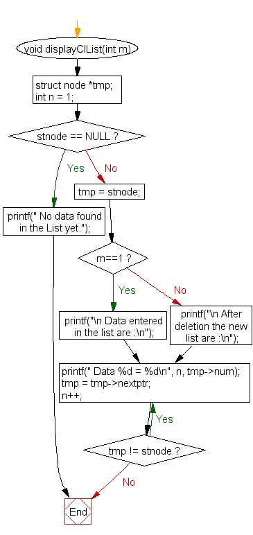 Flowchart: Delete node from the middle of a circular linked list