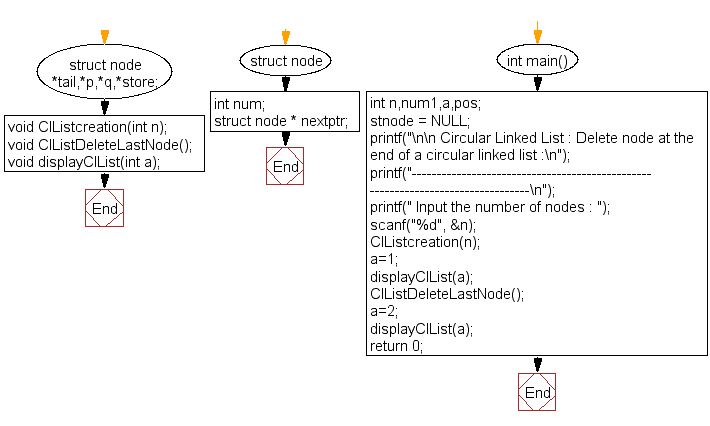 Flowchart: Delete node at the end of a circular linked list