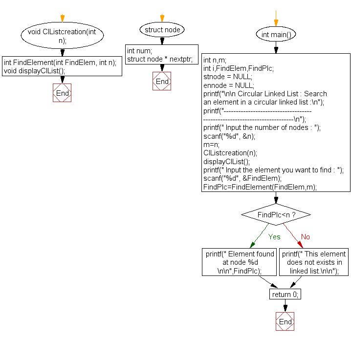 Flowchart: Search an element in a circular linked list