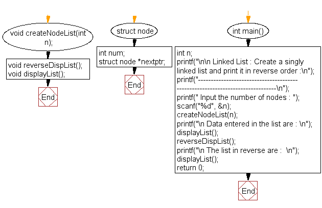 Flowchart: Create a singly linked list and print it in reverse order