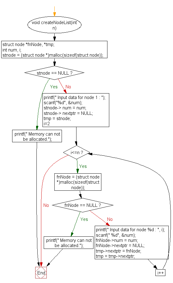 Flowchart: Create a singly linked list and count the number of nodes