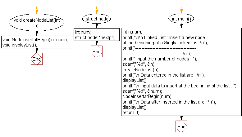 Flowchart: Insert a new node at the beginning of a Singly Linked List
