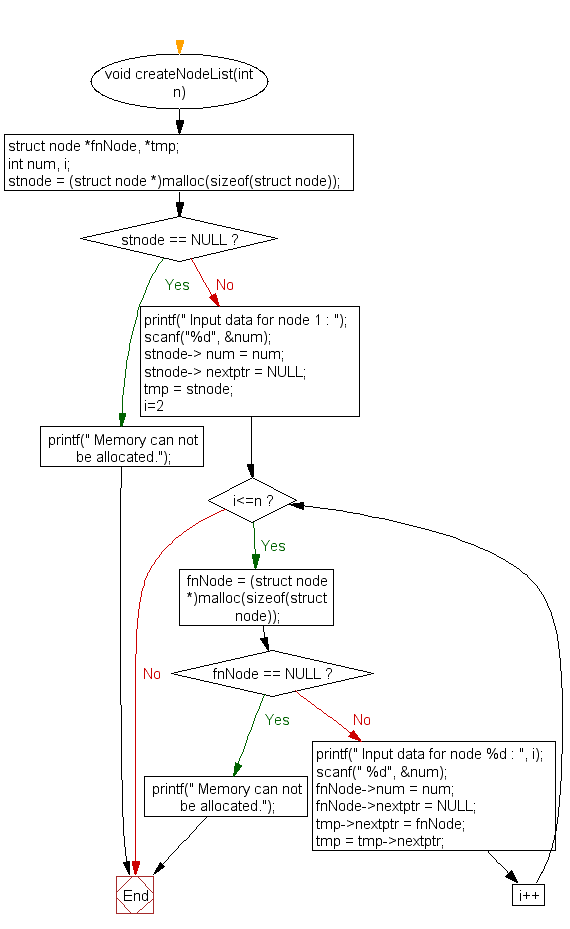 Flowchart: Insert a new node at the end of a Singly Linked List