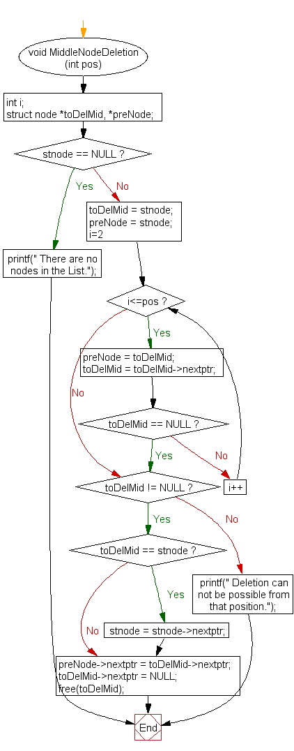 Flowchart: Delete a node from the middle of Singly Linked List