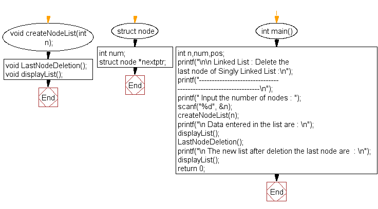 Flowchart: Delete the last node of Singly Linked List