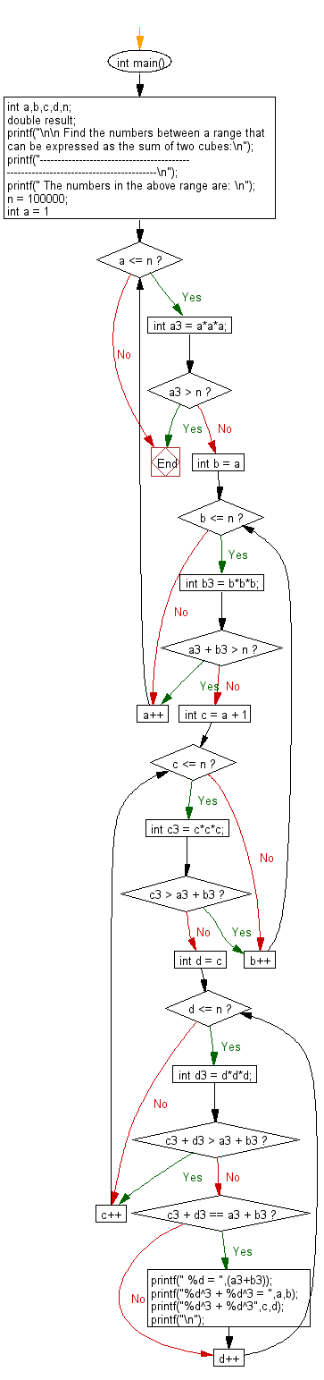 Flowchart: Find any number between 1 and n that can be expressed