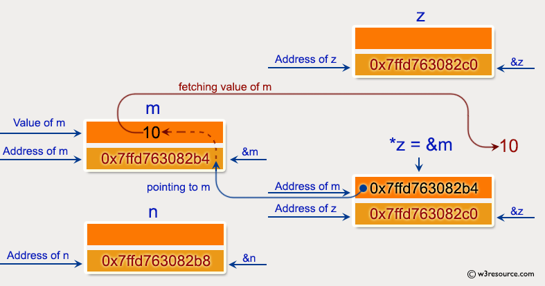 C Exercises: Pictorial: Show the basic declaration of pointer.