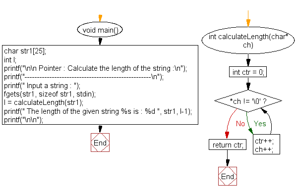 Flowchart: Calculate the length of the string