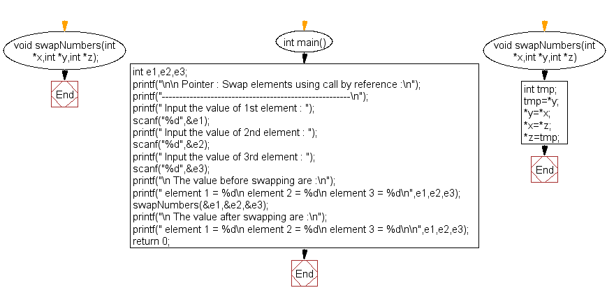 Flowchart: Swap elements using call by reference