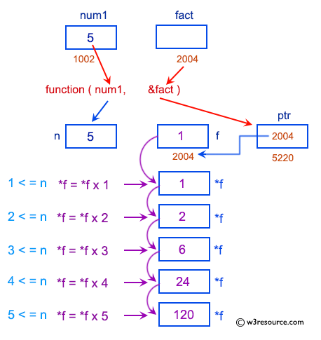 C Exercises: Pictorial: Find the factorial of a given number.