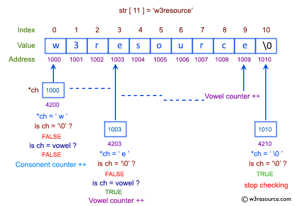 C Exercises: Pictorial: Count the number of vowels and consonants.