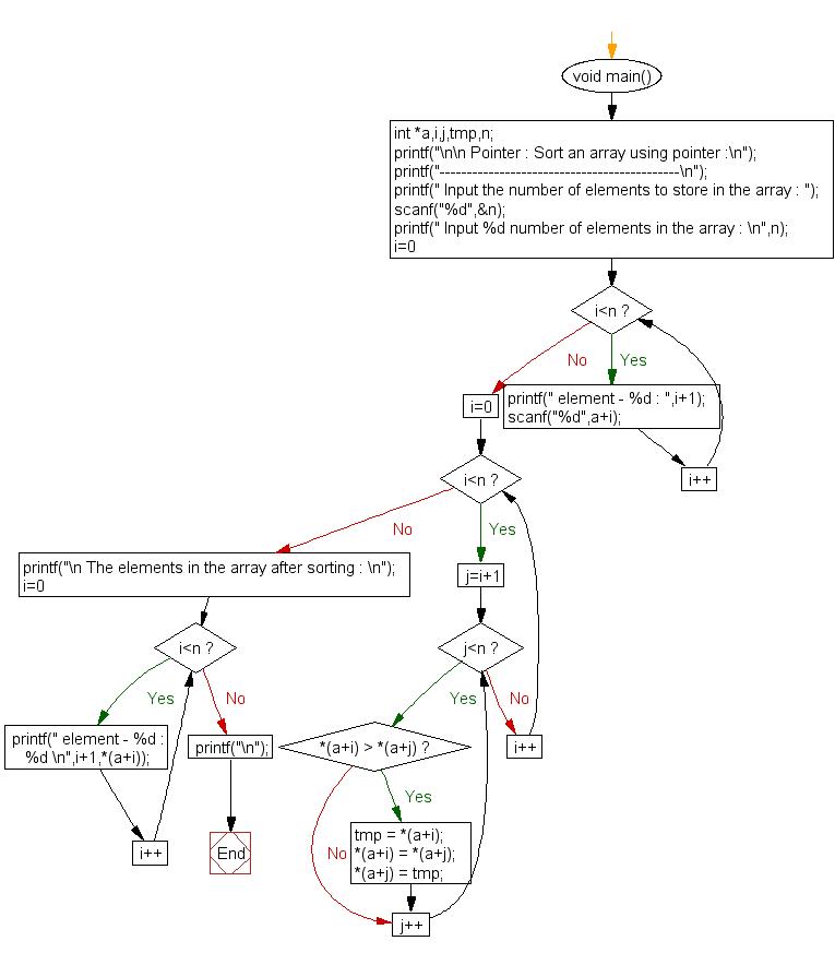 Flowchart: Sort an array using pointer