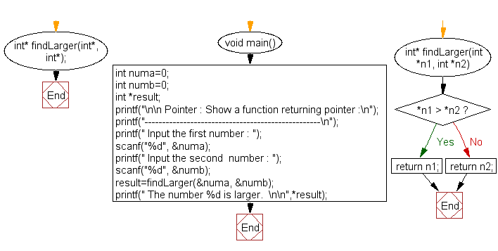 Flowchart: Show a function returning pointer