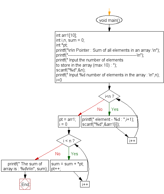 Flowchart: Sum of all elements in an array