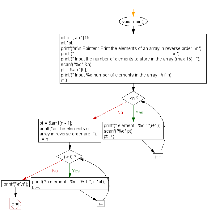 Flowchart: Print the elements of an array in reverse order