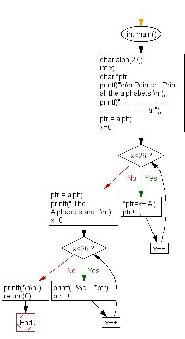 Flowchart: Print all the alphabates