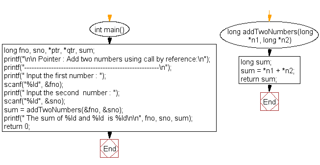 Flowchart: Add two numbers using call by reference