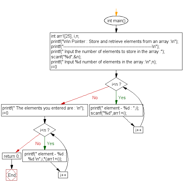 Flowchart: Store and retrieve elements from an array