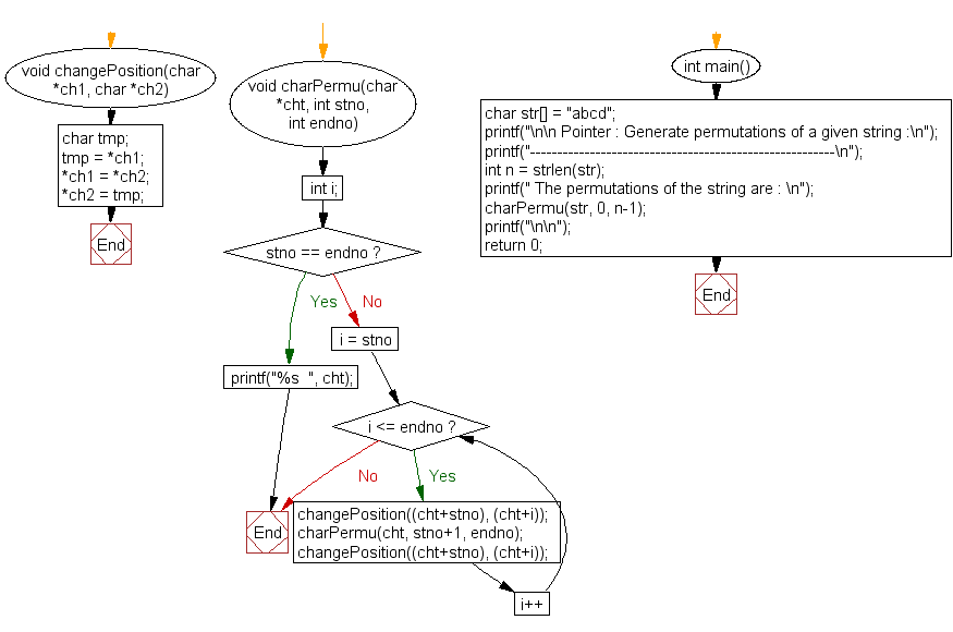 Flowchart: Generate permutations of a given string