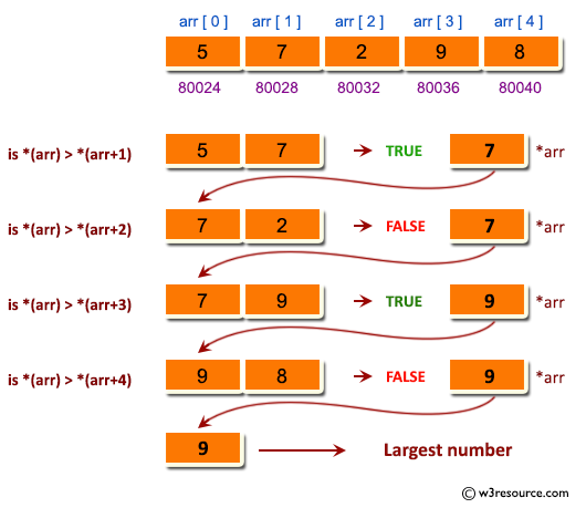 C Exercises: Pictorial: Find the largest element using Dynamic Memory Allocation.