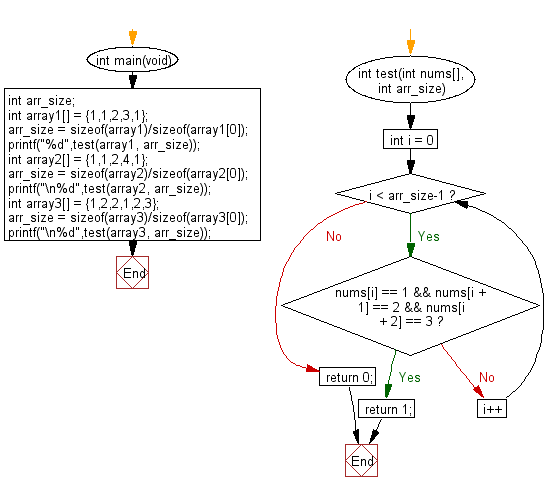 C Programming Algorithm Flowchart: Check whether the sequence of numbers 1, 2, 3 appears in a given array of integers somewhere