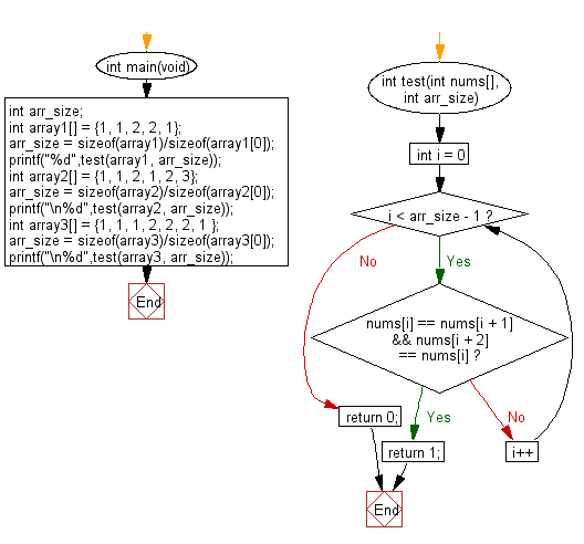C Programming Algorithm Flowchart: Check if a triple is presents in an array of integers or not