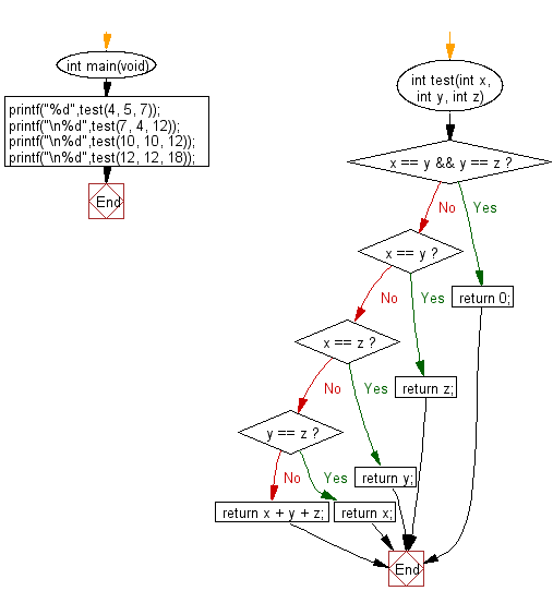 C Programming Algorithm Flowchart: Compute the sum of three given integers. If the two values are same return the third value