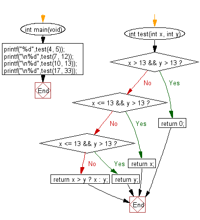 C Programming Algorithm Flowchart: Check two given integers and return the value whichever value is nearest to 13 without going over