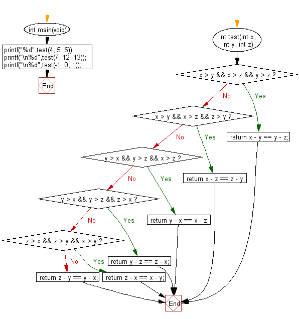 C Programming Algorithm Flowchart: Check three given integers (small, medium and large) and return true if the difference between small and medium and the difference between medium and large is same