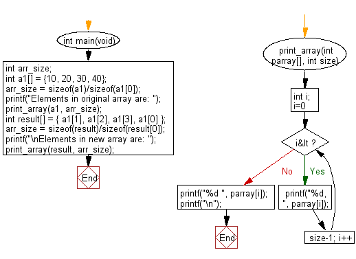 C Programming Algorithm Flowchart: Rotate the elemets of a given array of integers (length 4 ) in left direction and return the new array