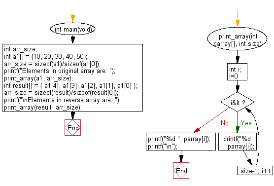 C Programming Algorithm Flowchart: Reverse a given array of integers and length 5