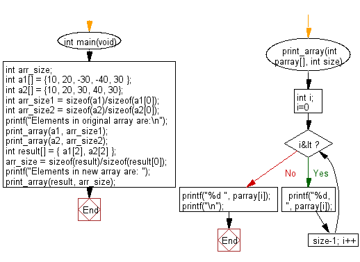 C Programming Algorithm Flowchart: Create a new array containing the middle elements from the two given arrays of integers, each length 5