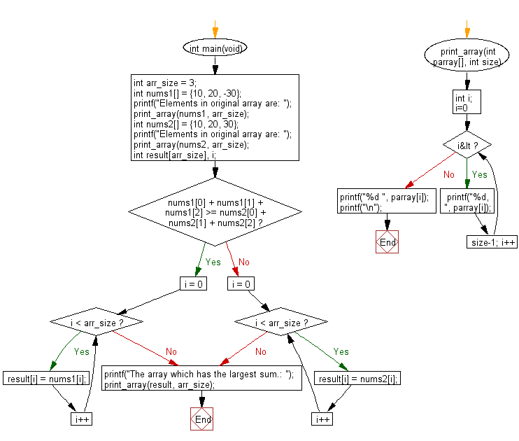 C Programming Algorithm Flowchart: Compute the sum of the two given arrays of integers,length 3 and find the array which has the largest sum
