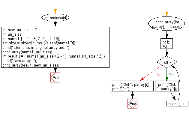 C Programming Algorithm Flowchart: Create an array taking two middle elements from a given array of integers of length even