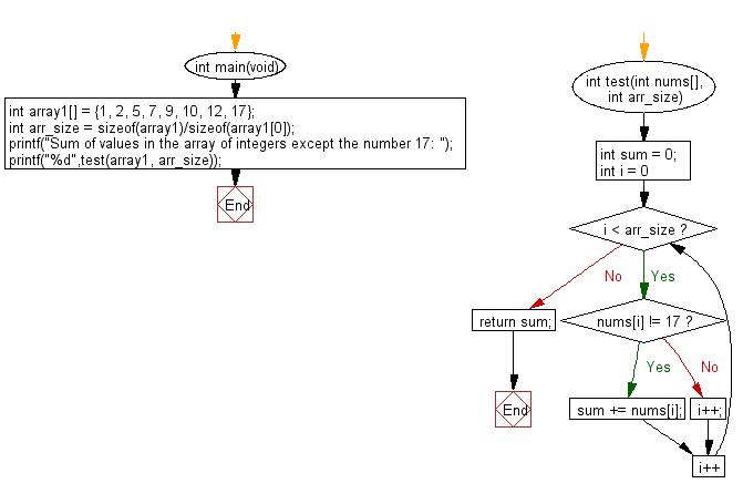 C Programming Algorithm Flowchart: Compute the sum of the two given integer values