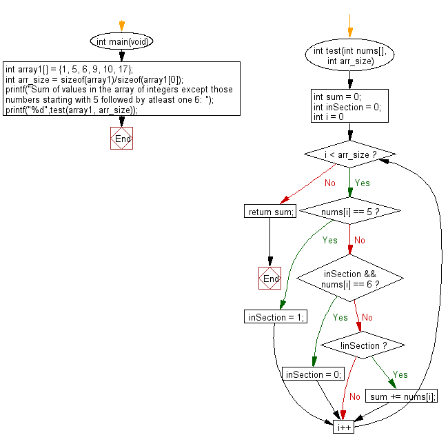 C Programming Algorithm Flowchart: Compute the sum of the numbers in a given array except those numbers starting with 5 followed by atleast one 6